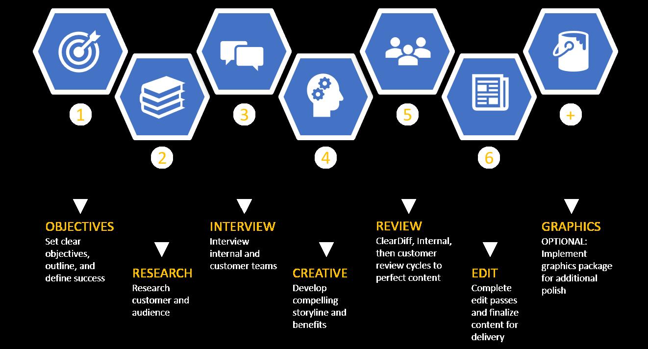 Case Study Workflow
